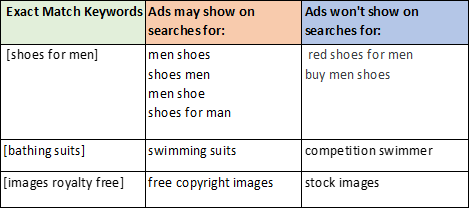 Google Ads Keywords - Beginner's Guide to SEO: Autrics Keyword Research Methods